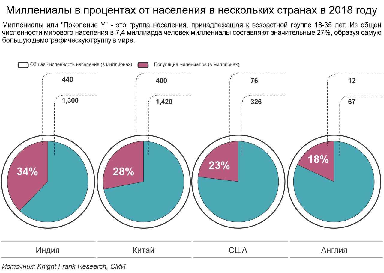 Процент миллениалов в других странах