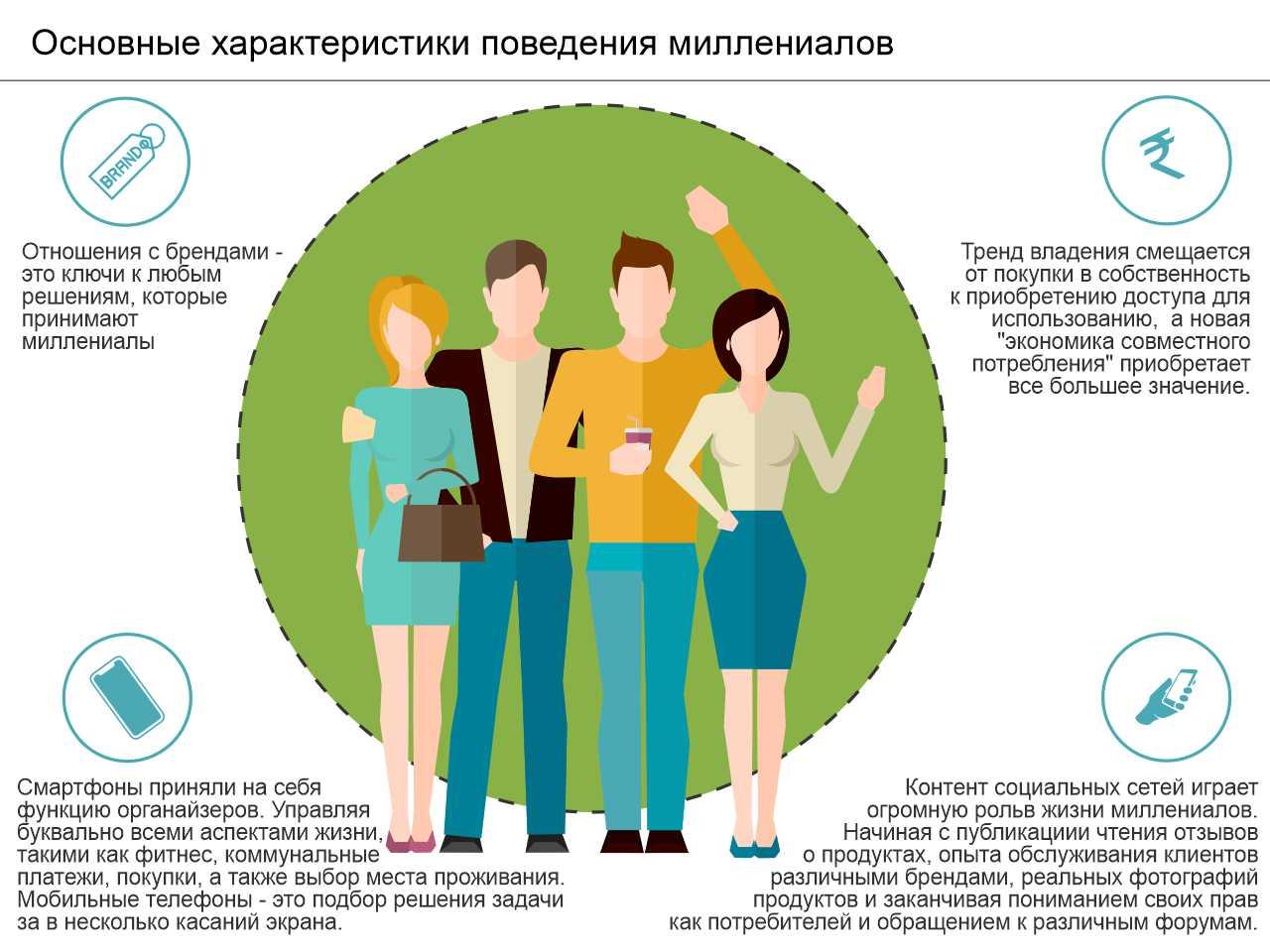 Основные характеристики поведения миллениалов