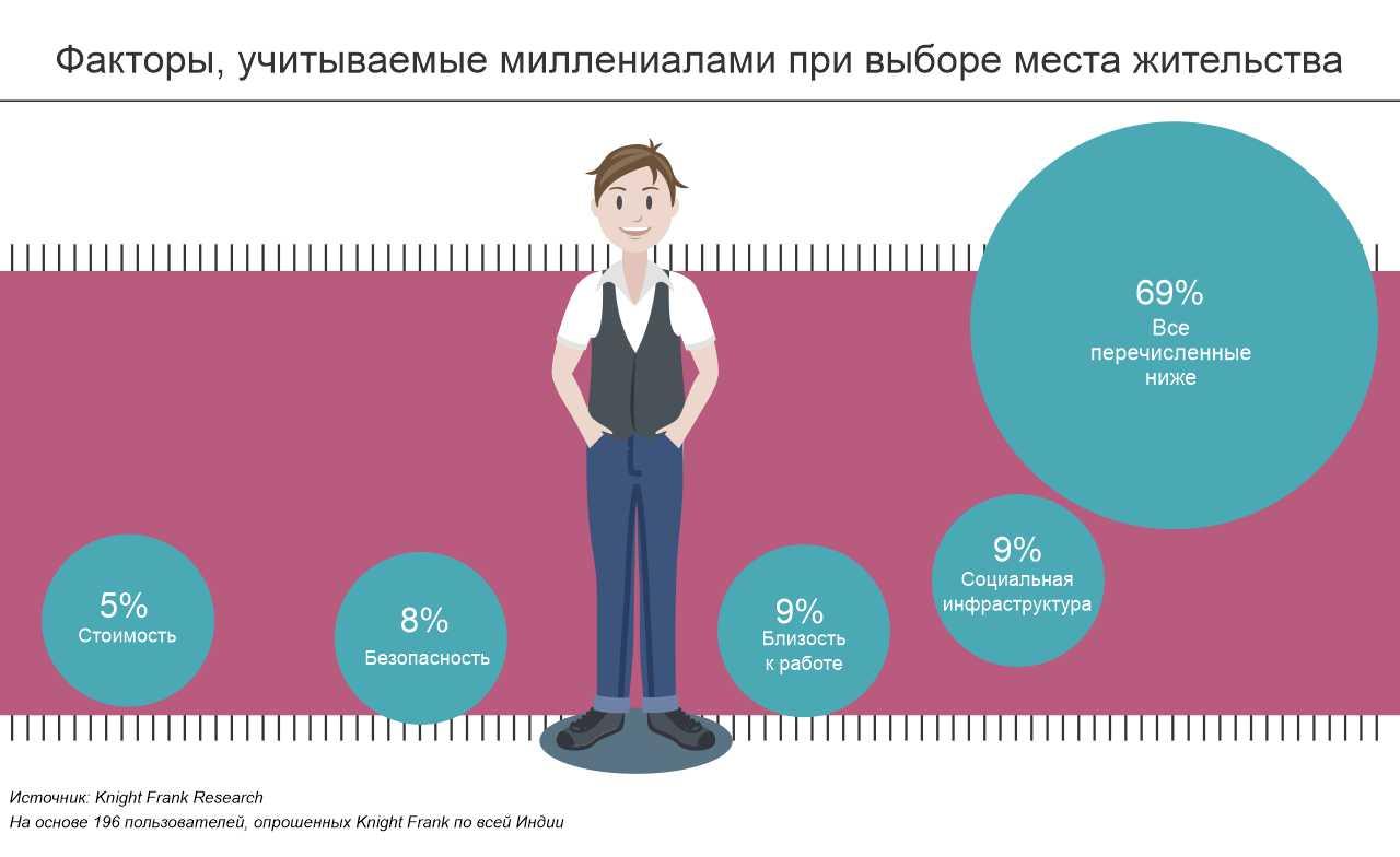 Факторы учитаваемые миллениалами при выборе жилья