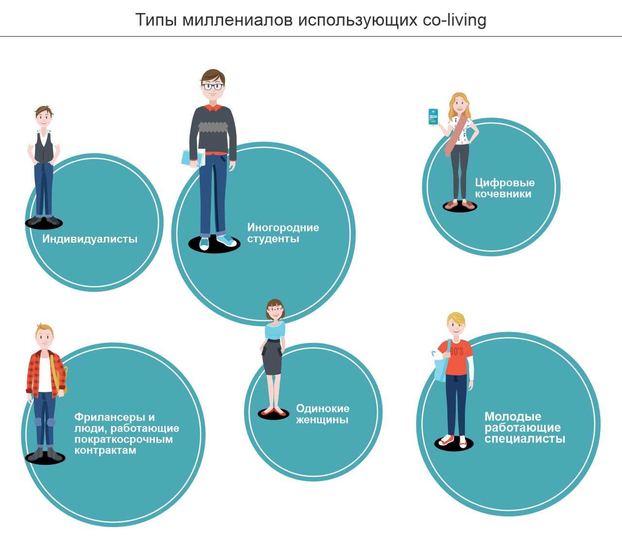 Типы миллениалов использующих co-living